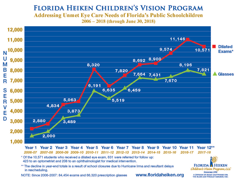 Florida Heiken Children's Vision Program Chart